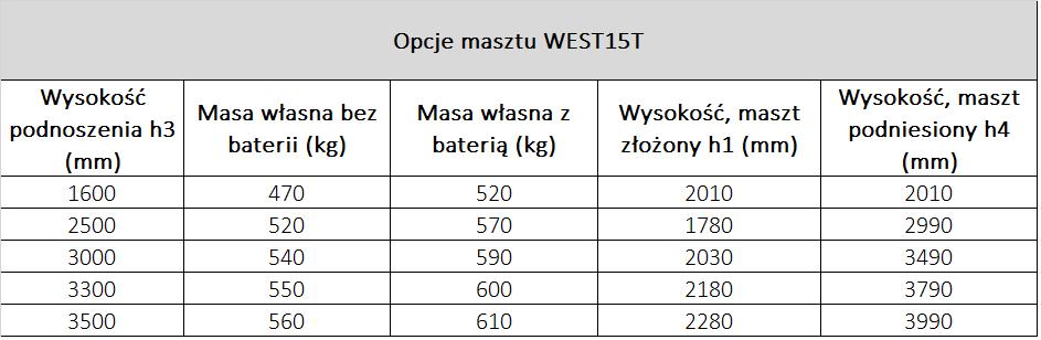 Wózek podnośnikowy elektryczny 1,5 T podnoszenie 3,3 M WEST15T Bałuty - zdjęcie 4