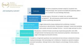 Rozwój sprzedaży zagraniznej - oferta B2B Śródmieście - zdjęcie 1