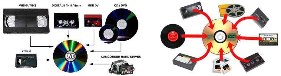 Kopiowanie filmów analogowych na nośniki cyfrowe: płyty DVD, pendrive Praga-Północ - zdjęcie 2
